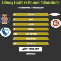 Anthony Losilla vs Emanuel Taffertshofer h2h player stats