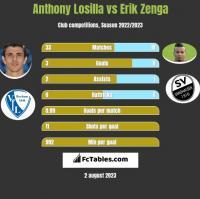Anthony Losilla vs Erik Zenga h2h player stats