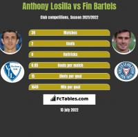 Anthony Losilla vs Fin Bartels h2h player stats