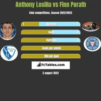 Anthony Losilla vs Finn Porath h2h player stats