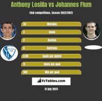 Anthony Losilla vs Johannes Flum h2h player stats