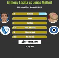 Anthony Losilla vs Jonas Meffert h2h player stats