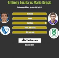 Anthony Losilla vs Mario Kvesic h2h player stats