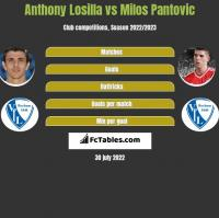 Anthony Losilla vs Milos Pantovic h2h player stats
