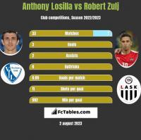 Anthony Losilla vs Robert Zulj h2h player stats