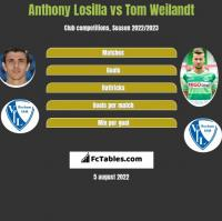 Anthony Losilla vs Tom Weilandt h2h player stats