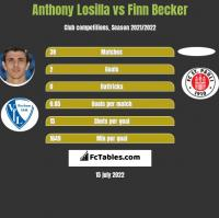 Anthony Losilla vs Finn Becker h2h player stats