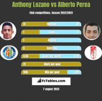 Anthony Lozano vs Alberto Perea h2h player stats