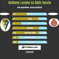 Anthony Lozano vs Aleix Garcia h2h player stats