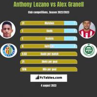 Anthony Lozano vs Alex Granell h2h player stats