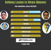 Anthony Lozano vs Alvaro Gimenez h2h player stats