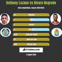 Anthony Lozano vs Alvaro Negredo h2h player stats