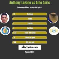 Anthony Lozano vs Ante Coric h2h player stats