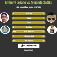 Anthony Lozano vs Armando Sadiku h2h player stats