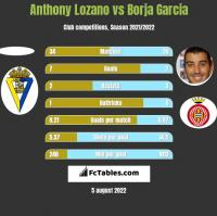 Anthony Lozano vs Borja Garcia h2h player stats