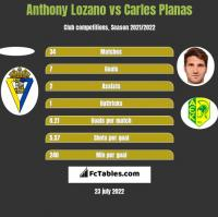 Anthony Lozano vs Carles Planas h2h player stats