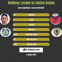 Anthony Lozano vs Carlos Acuna h2h player stats