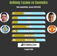 Anthony Lozano vs Casemiro h2h player stats