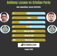 Anthony Lozano vs Cristian Portu h2h player stats