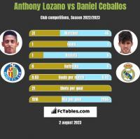 Anthony Lozano vs Daniel Ceballos h2h player stats