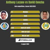 Anthony Lozano vs David Concha h2h player stats