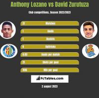 Anthony Lozano vs David Zurutuza h2h player stats