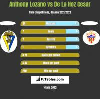 Anthony Lozano vs De La Hoz Cesar h2h player stats