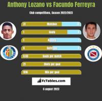 Anthony Lozano vs Facundo Ferreyra h2h player stats
