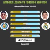 Anthony Lozano vs Federico Valverde h2h player stats