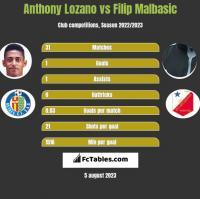 Anthony Lozano vs Filip Malbasic h2h player stats