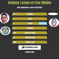 Anthony Lozano vs Fran Villalba h2h player stats
