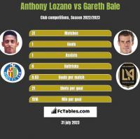 Anthony Lozano vs Gareth Bale h2h player stats