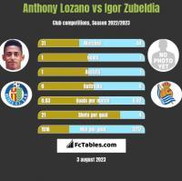 Anthony Lozano vs Igor Zubeldia h2h player stats