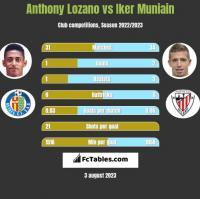 Anthony Lozano vs Iker Muniain h2h player stats