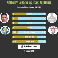 Anthony Lozano vs Inaki Williams h2h player stats