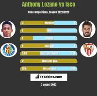 Anthony Lozano vs Isco h2h player stats