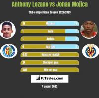 Anthony Lozano vs Johan Mojica h2h player stats