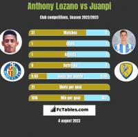 Anthony Lozano vs Juanpi h2h player stats