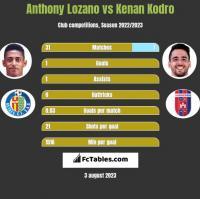 Anthony Lozano vs Kenan Kodro h2h player stats