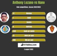 Anthony Lozano vs Nano h2h player stats