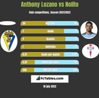 Anthony Lozano vs Nolito h2h player stats