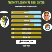 Anthony Lozano vs Raul Garcia h2h player stats