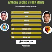 Anthony Lozano vs Rey Manaj h2h player stats