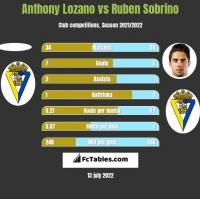 Anthony Lozano vs Ruben Sobrino h2h player stats