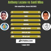 Anthony Lozano vs Santi Mina h2h player stats