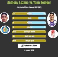 Anthony Lozano vs Yann Bodiger h2h player stats