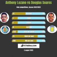 Anthony Lozano vs Douglas Soares h2h player stats