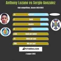 Anthony Lozano vs Sergio Gonzalez h2h player stats