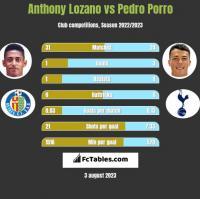 Anthony Lozano vs Pedro Porro h2h player stats