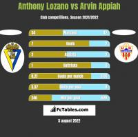 Anthony Lozano vs Arvin Appiah h2h player stats
